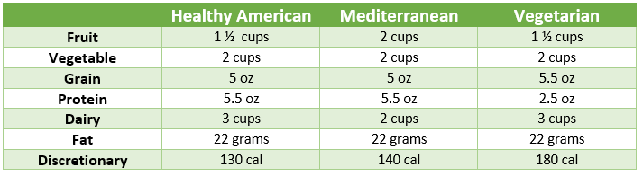 chart for diets