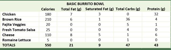 Chipotle-Nutrition-Burrito-Bowl