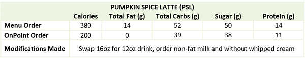 Starbucks-Nutrition-Pumpkin-Spice-Latte